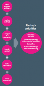 braintrust strategic priorities